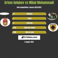 Artem Golubev vs Milad Mohammadi h2h player stats