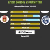 Artem Golubev vs Olivier Thill h2h player stats