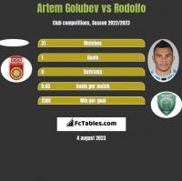 Artem Golubev vs Rodolfo h2h player stats