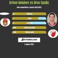 Artem Golubev vs Uros Spajic h2h player stats