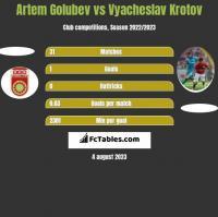 Artem Golubev vs Vyacheslav Krotov h2h player stats