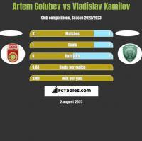Artem Golubev vs Vladislav Kamilov h2h player stats