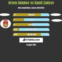Artem Golubev vs Kamil Zakirov h2h player stats