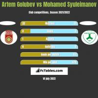 Artem Golubev vs Mohamed Syuleimanov h2h player stats