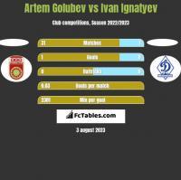 Artem Golubev vs Ivan Ignatyev h2h player stats