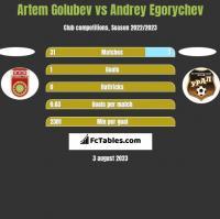 Artem Golubev vs Andrey Egorychev h2h player stats