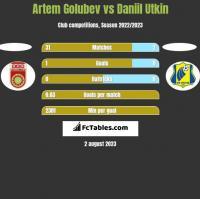 Artem Golubev vs Daniil Utkin h2h player stats