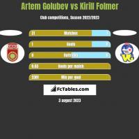 Artem Golubev vs Kirill Folmer h2h player stats