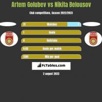 Artem Golubev vs Nikita Belousov h2h player stats