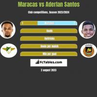 Maracas vs Aderlan Santos h2h player stats