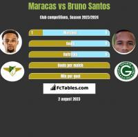 Maracas vs Bruno Santos h2h player stats