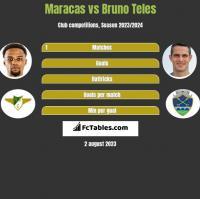 Maracas vs Bruno Teles h2h player stats