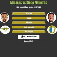Maracas vs Diogo Figueiras h2h player stats