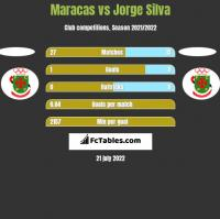 Maracas vs Jorge Silva h2h player stats