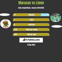 Maracas vs Lionn h2h player stats