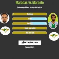Maracas vs Marcelo h2h player stats