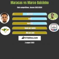 Maracas vs Marco Baixinho h2h player stats