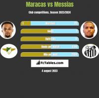 Maracas vs Messias h2h player stats