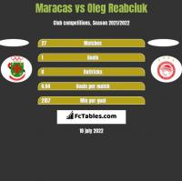 Maracas vs Oleg Reabciuk h2h player stats