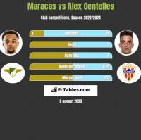 Maracas vs Alex Centelles h2h player stats
