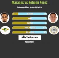 Maracas vs Nehuen Perez h2h player stats