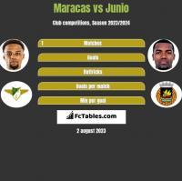 Maracas vs Junio h2h player stats