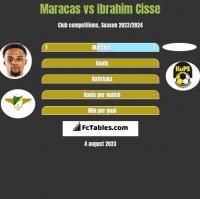 Maracas vs Ibrahim Cisse h2h player stats