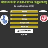 Niclas Stierlin vs Dan-Patrick Poggenberg h2h player stats