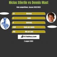 Niclas Stierlin vs Dennis Mast h2h player stats