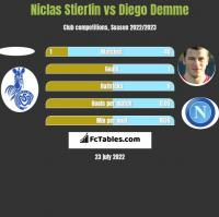 Niclas Stierlin vs Diego Demme h2h player stats