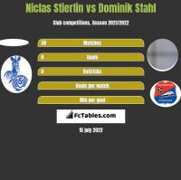 Niclas Stierlin vs Dominik Stahl h2h player stats