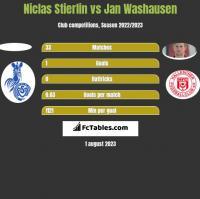 Niclas Stierlin vs Jan Washausen h2h player stats