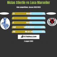 Niclas Stierlin vs Luca Marseiler h2h player stats