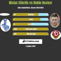 Niclas Stierlin vs Robin Becker h2h player stats