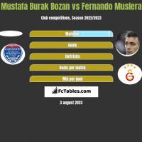 Mustafa Burak Bozan vs Fernando Muslera h2h player stats