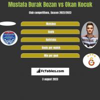 Mustafa Burak Bozan vs Okan Kocuk h2h player stats