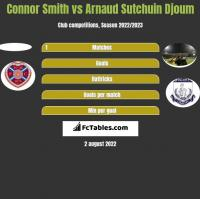 Connor Smith vs Arnaud Sutchuin Djoum h2h player stats