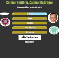 Connor Smith vs Callum McGregor h2h player stats