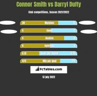 Connor Smith vs Darryl Duffy h2h player stats