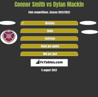 Connor Smith vs Dylan Mackin h2h player stats