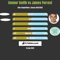 Connor Smith vs James Forrest h2h player stats