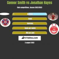 Connor Smith vs Jonathan Hayes h2h player stats