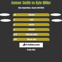 Connor Smith vs Kyle Miller h2h player stats