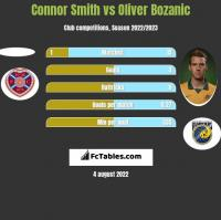 Connor Smith vs Oliver Bozanic h2h player stats