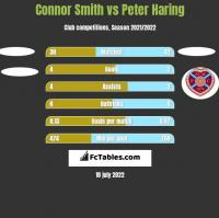 Connor Smith vs Peter Haring h2h player stats