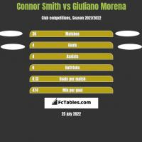 Connor Smith vs Giuliano Morena h2h player stats