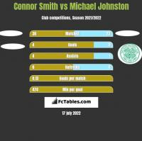 Connor Smith vs Michael Johnston h2h player stats