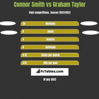 Connor Smith vs Graham Taylor h2h player stats
