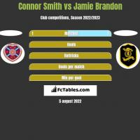 Connor Smith vs Jamie Brandon h2h player stats