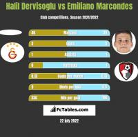 Halil Dervisoglu vs Emiliano Marcondes h2h player stats